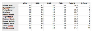P&G Championships–Senior D Scores