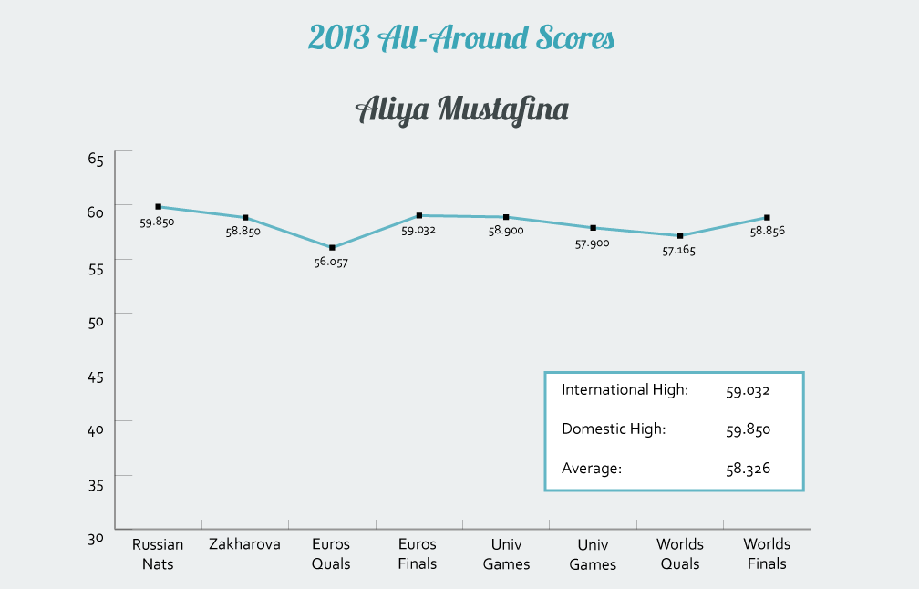 Aliya Mustafina's 2013 All-Around Scores