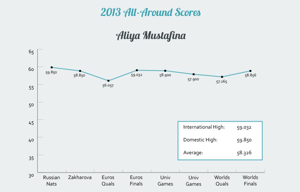 Aliya Mustafina's 2013 All-Around Scores
