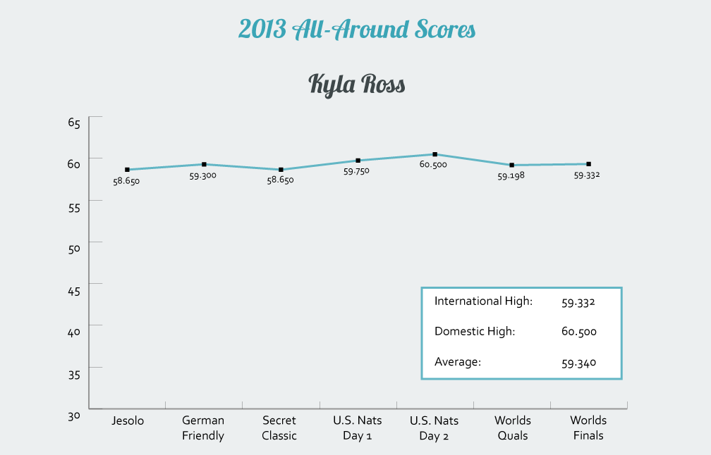 Kyla Ross's 2013 All-Around Scores