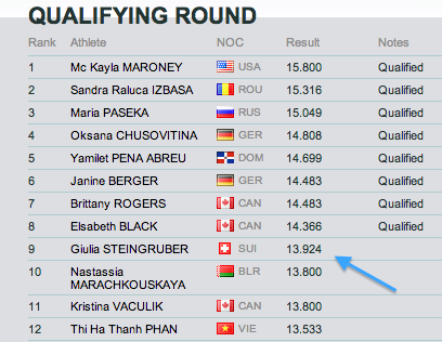 Vault qualifying scores Olympics 2012