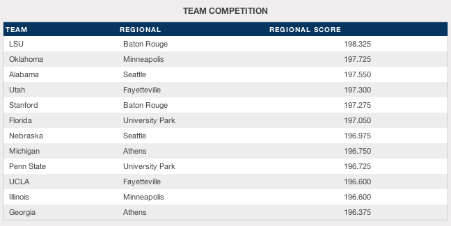 The Top Scores from the 2014 NCAA Regionals