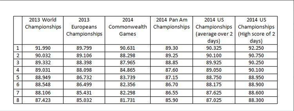 chart showing competitiveness of men's gymnastics competition at pan american games compared to euros worlds