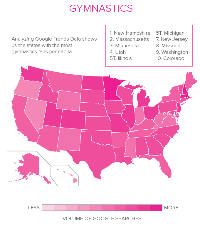 The states with the most gymnastics fans per capita.