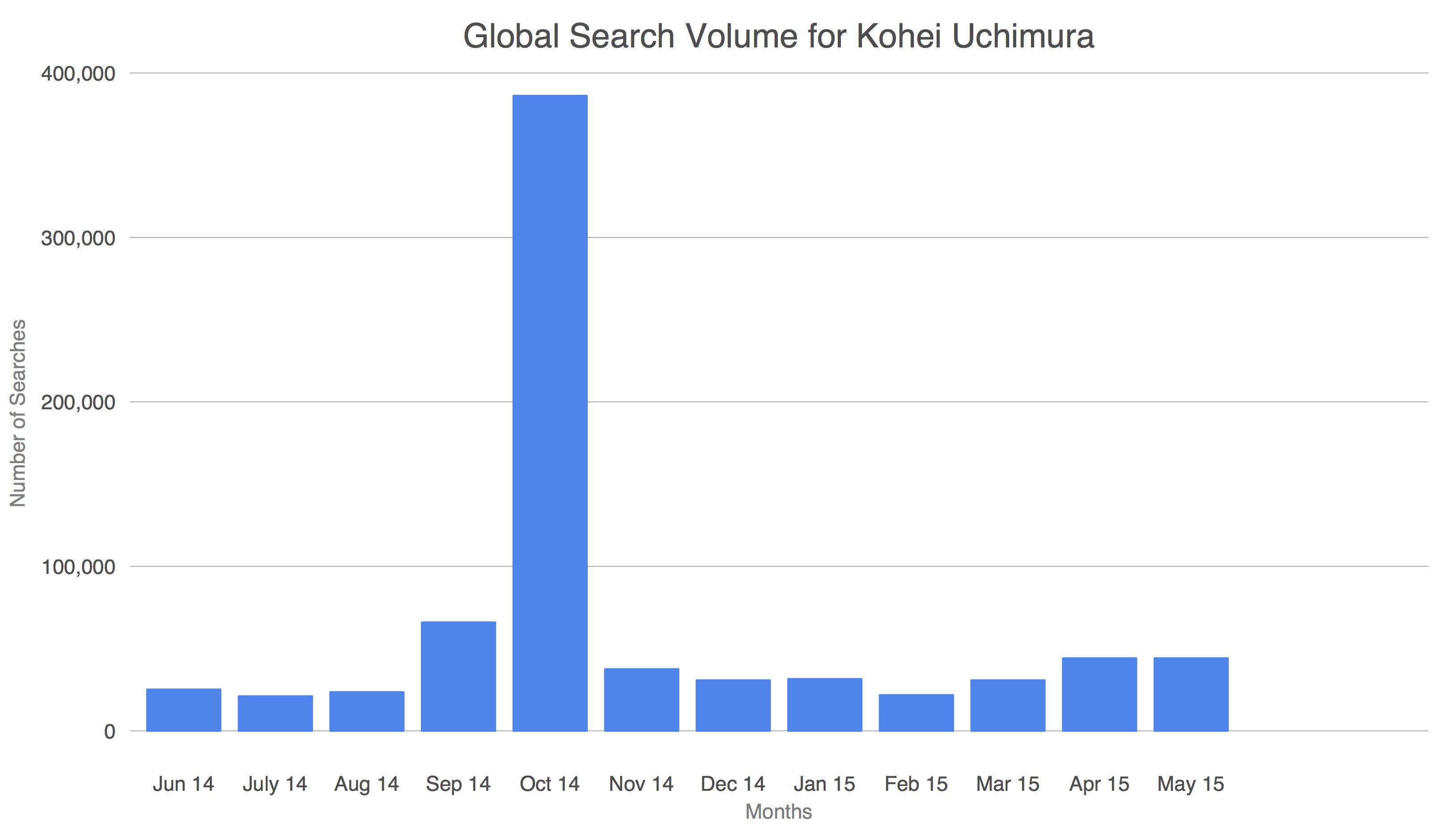 Global Search Volume - Kohei Uchimura