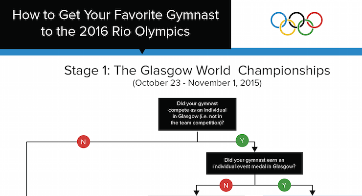 How to Get Your Favorite Gymnast to the 2016 Rio Olympics [A Flowchart]