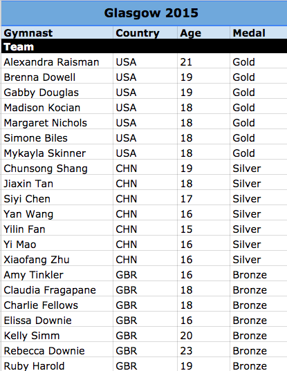 Ages of Pre-Olympic World Medalists