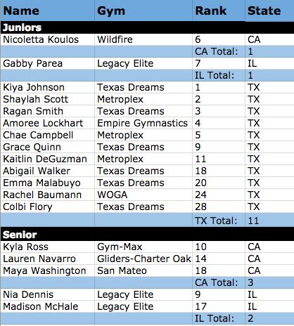 Best Gymnastics States