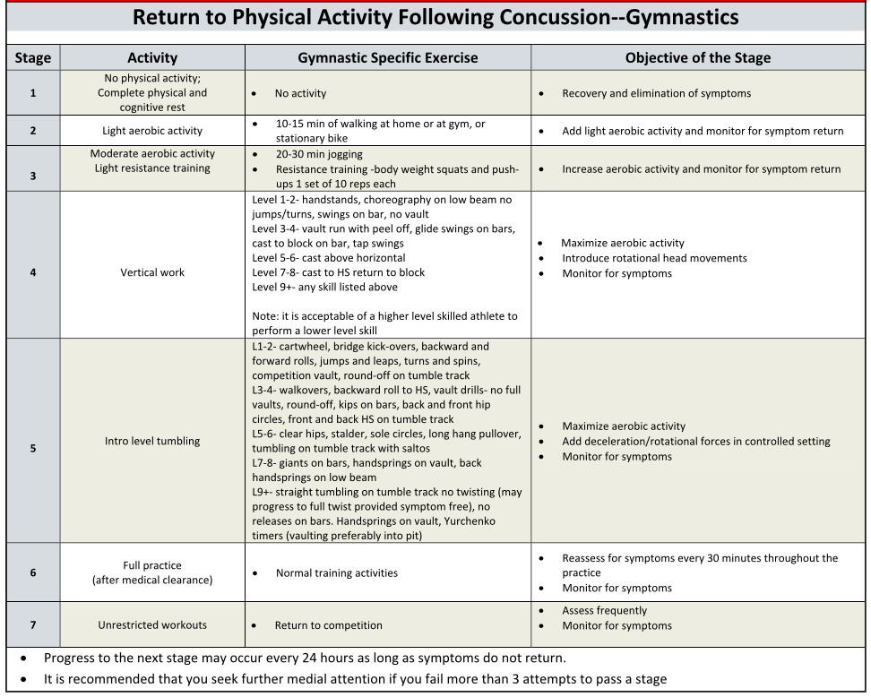 what to do after a concussion for gymnasts Protocol chart for coaches progression return to play protocol for gymnasts