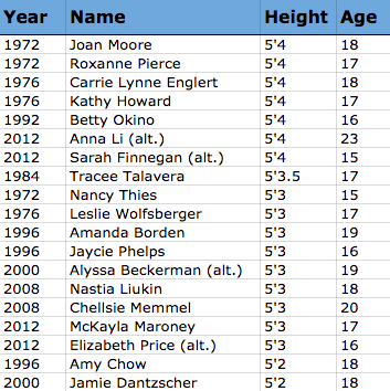 Height, Ages and Repeat U.S. Olympic Gymnasts