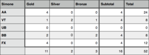Medals won by Simone Biles