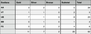 Medals won by Svetlana Khorkina