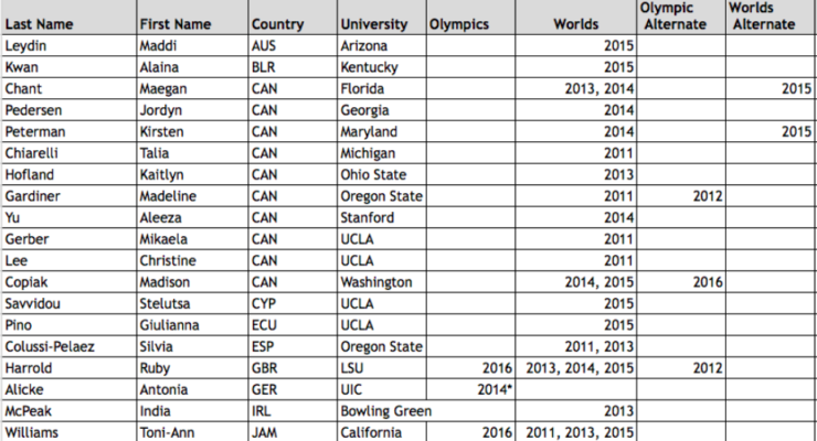 list of all world and olympic team members competing in ncaa gymnastics in 2017