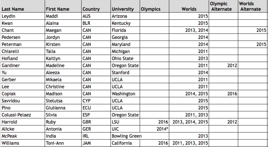 Olympic/World Championship Team Members Competing in College Gymnastics in 2017