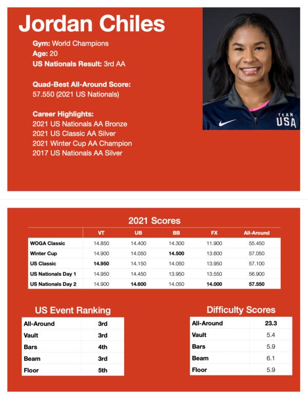 US Olympic Trials Dossiers - Jordan Chiles