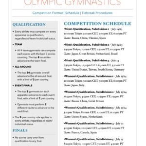 2020 Tokyo Olympics - Format, Schedule, Procedures